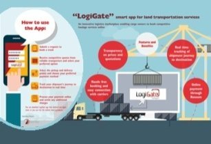 Logigate Infographic English